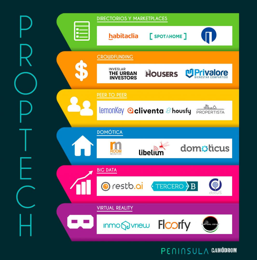Análisis del mercado Proptech en España